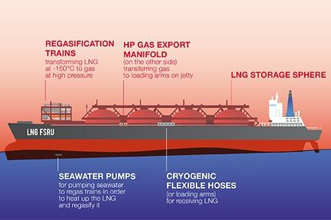 Floating Storage and Re-gasification Unit (FSRU)